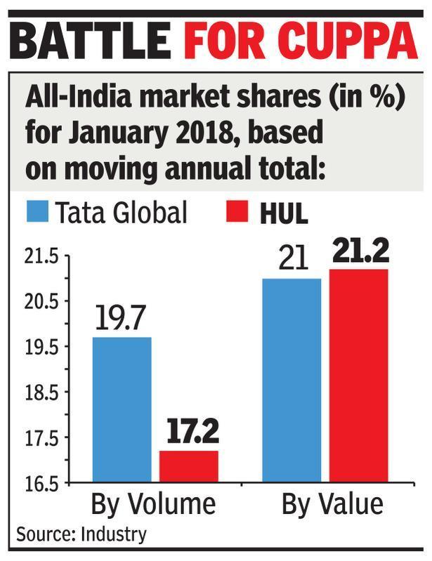 After 8 years, HUL brew beats Tata Tea