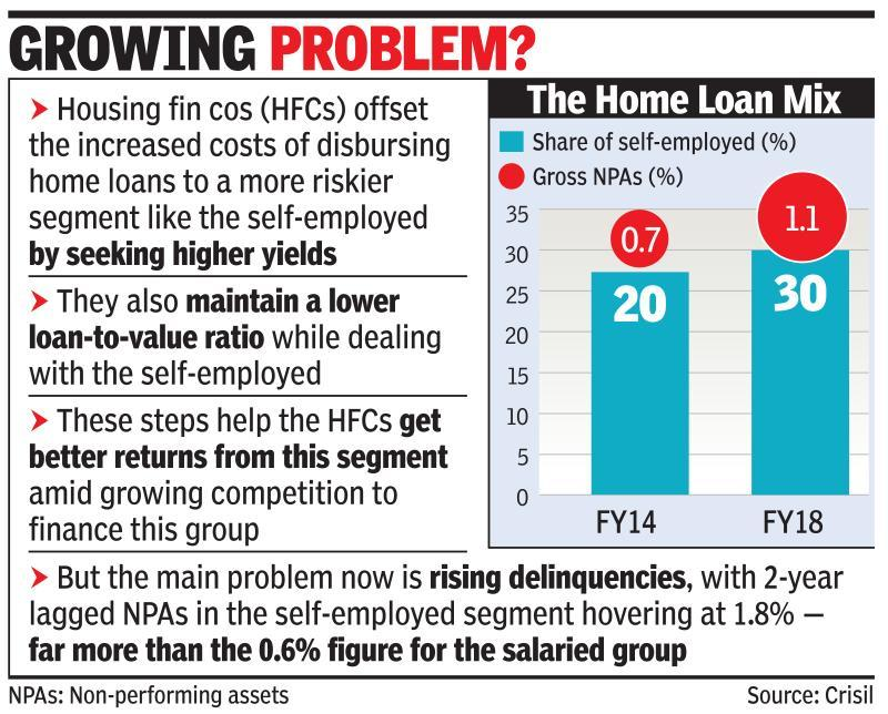Self-employed pie in home loan grows, so do defaults