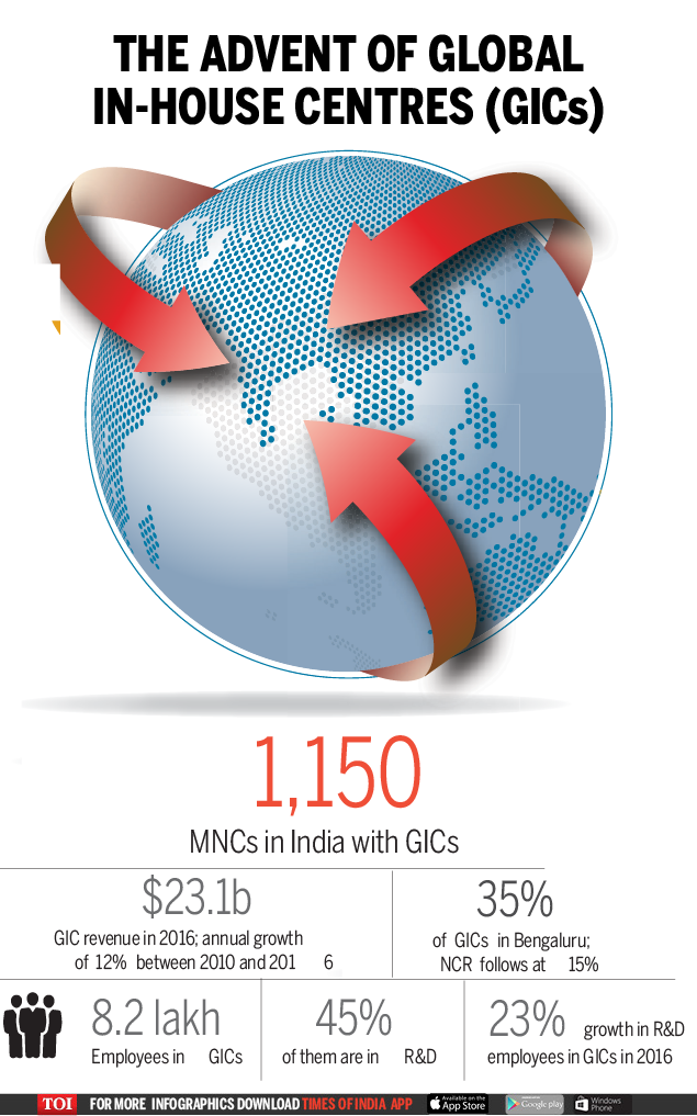 make in India: Why MNCs are moving core operations to India