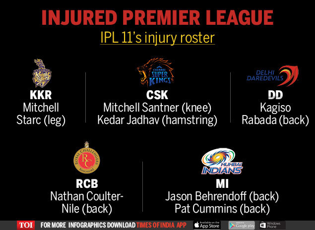Injured Premier League: Aussie quick Pat Cummins joins IPL 11 exodus