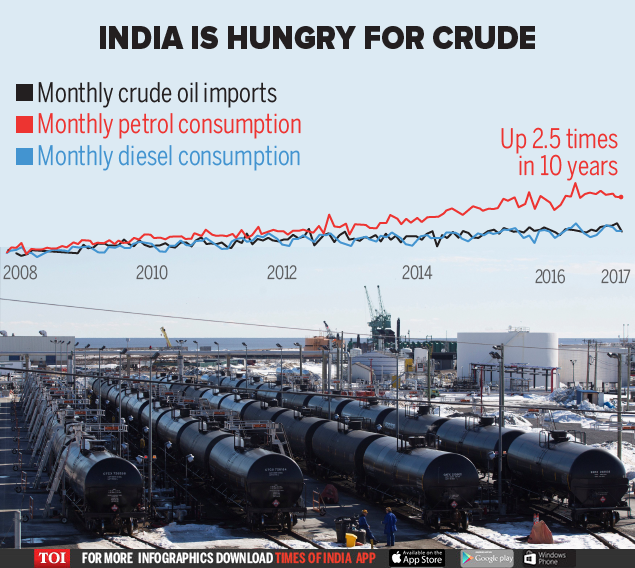 india is hungry for crude oil-01