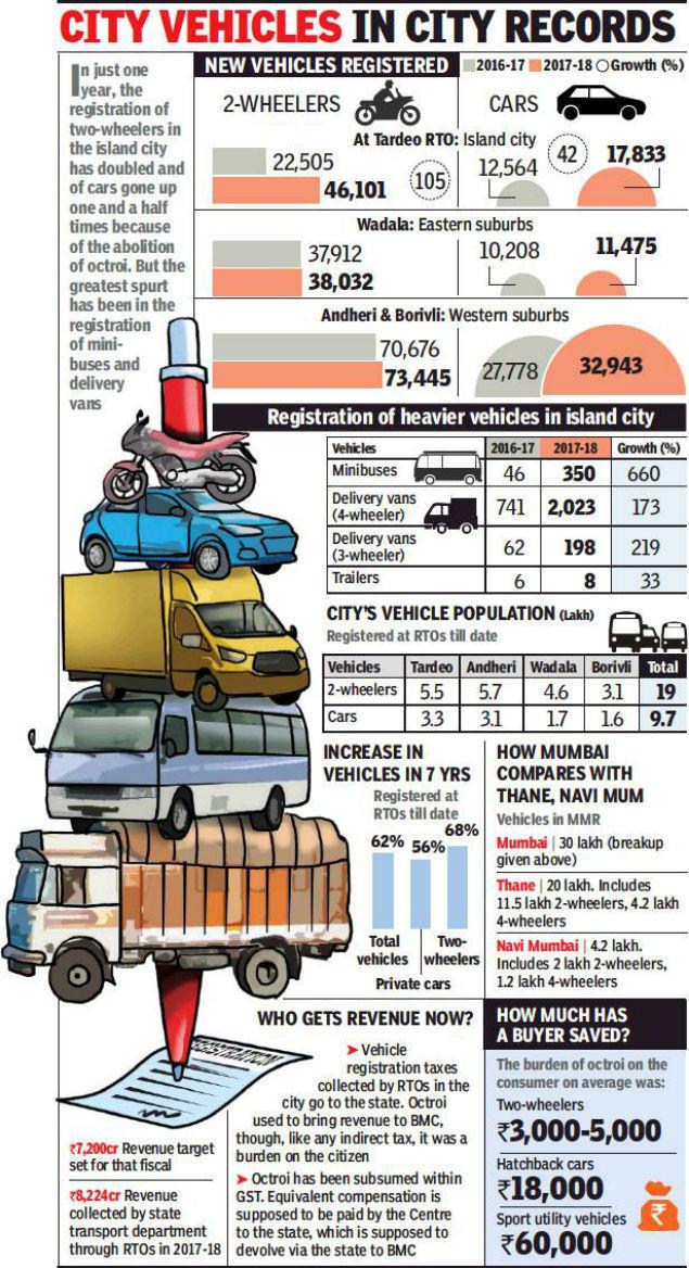 rto complaint number mumbai