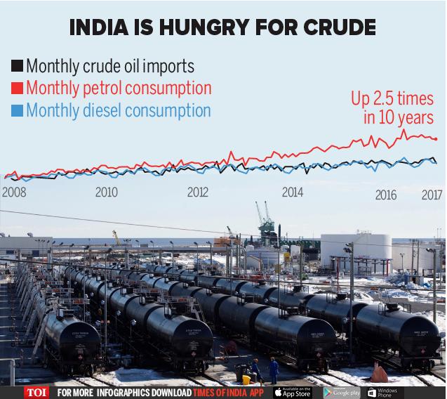 oil import india