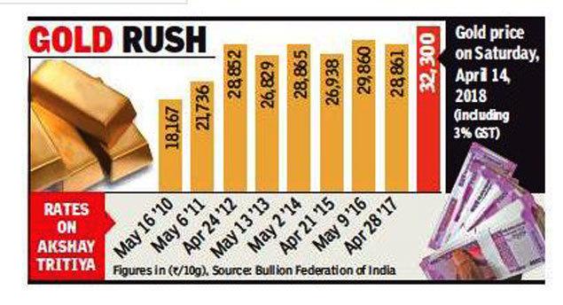 Akshaya Tritiya Gold Past Rs 32 000 Mark Brace For Priciest Akshaya Tritiya Ever Times Of India
