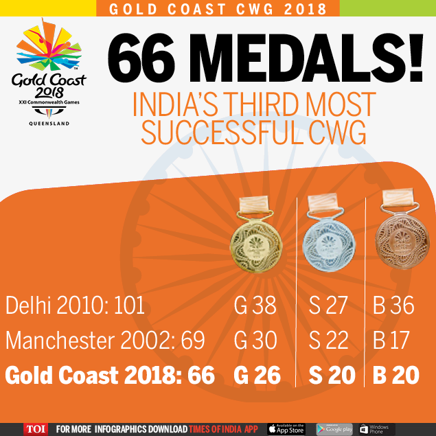 Commonwealth Games 2018: CWG 2018: With 66 medals, India's