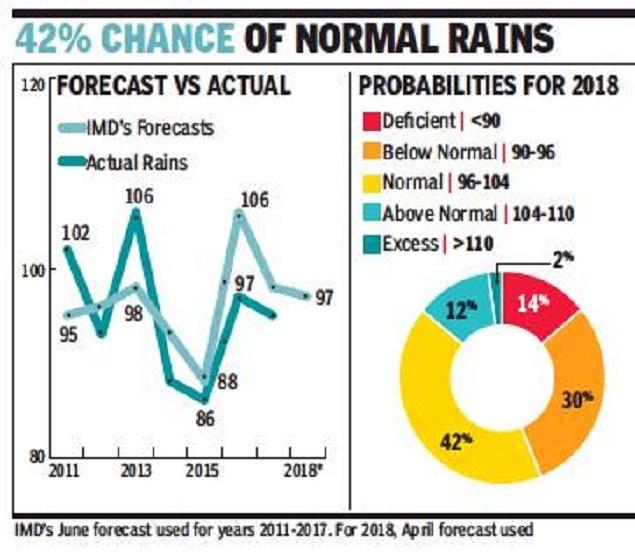 monsoon 2018 imd monsoon forecast spells good news for farmers
