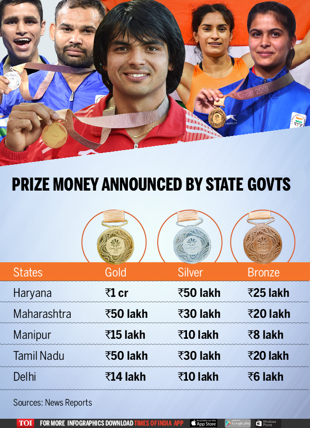 CWG prize money-Infographic-TOI3 (2) new