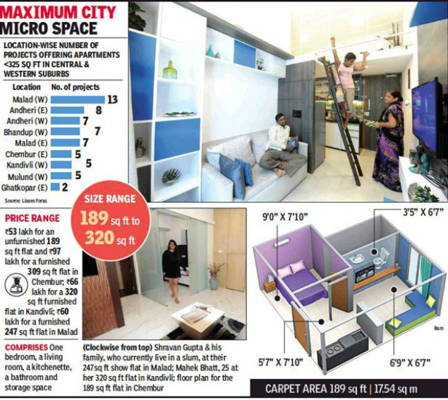 Mumbai micro homes 189 sq ft flats for rs 53 lakh each mumbais but this new wave of micro residences is witnessing a rush of young professional and moderate income buyers who prioritise location over space publicscrutiny