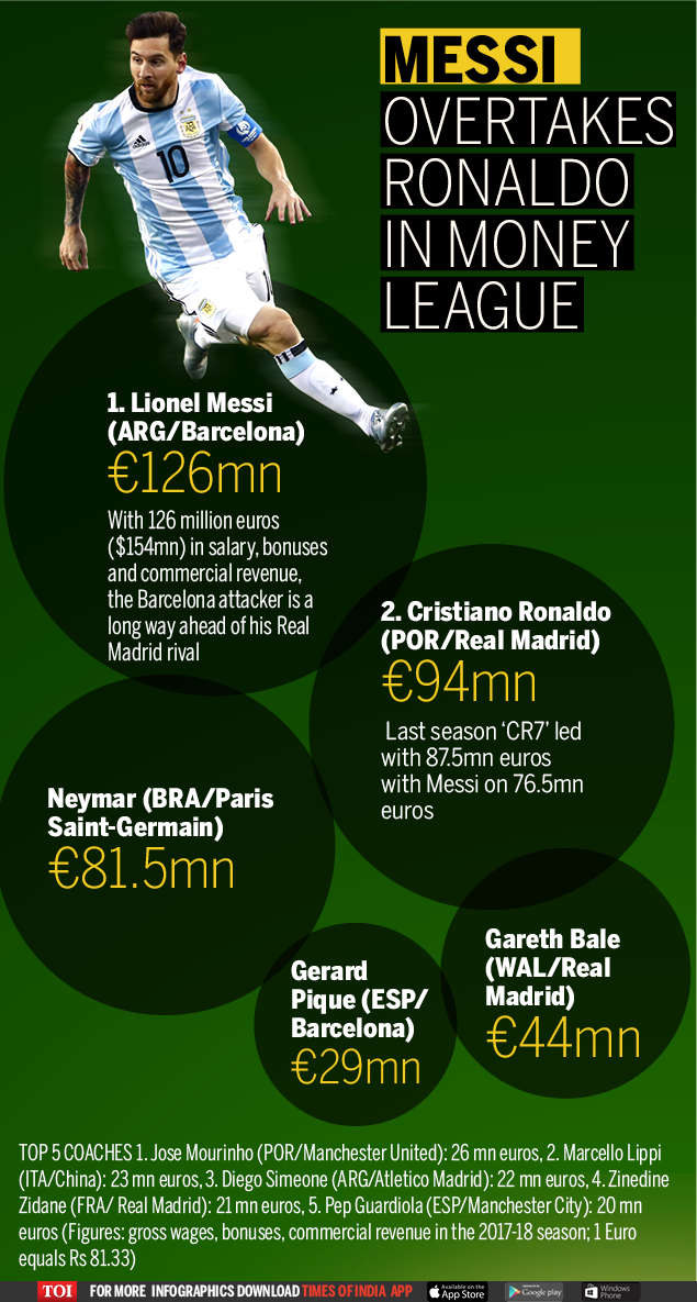 Messi overtakes Ronaldo in money league-Infographic-TOI