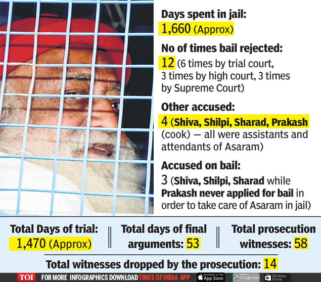 Asaram jail