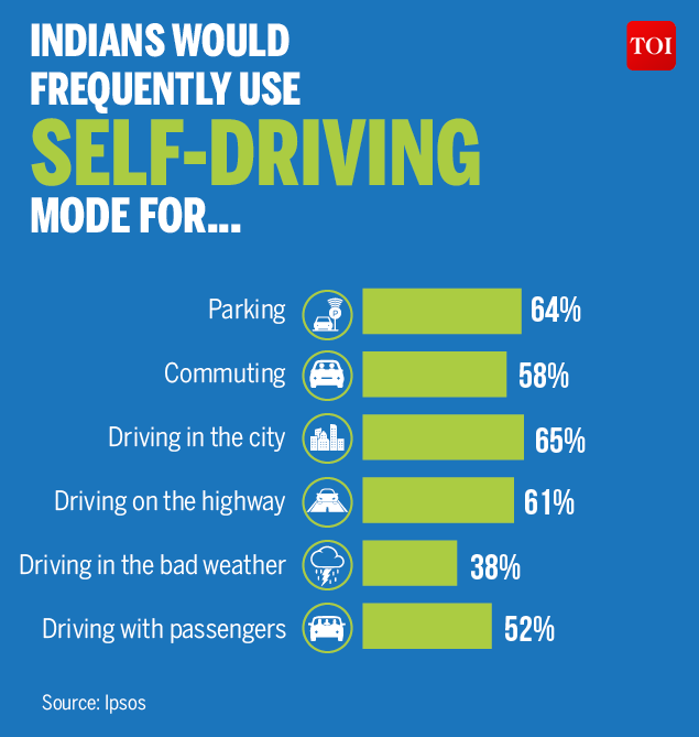Indians are gung-ho about self-driving cars-Infographic-TOI3