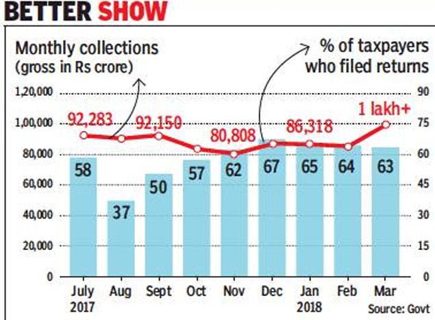 Govt mops up Rs 7 4 lakh crore in GST during July 2017-Mar