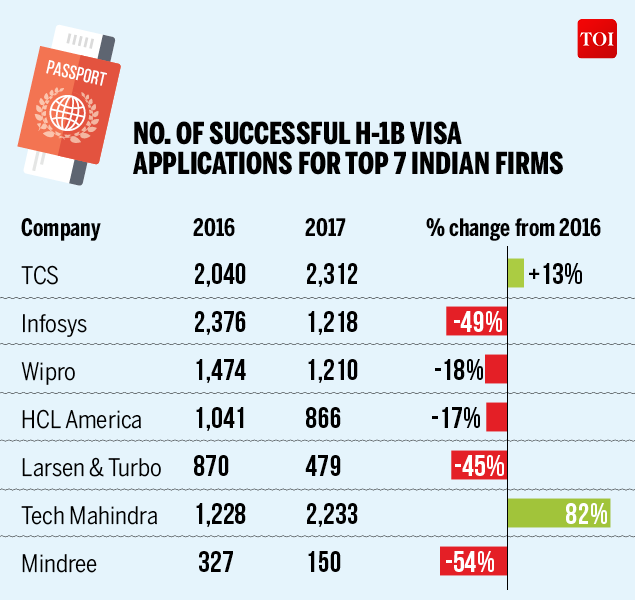 H-1B VISA APPROVALS FOR INDIAN COMPANIES FALL-Infographic-TOI (1)