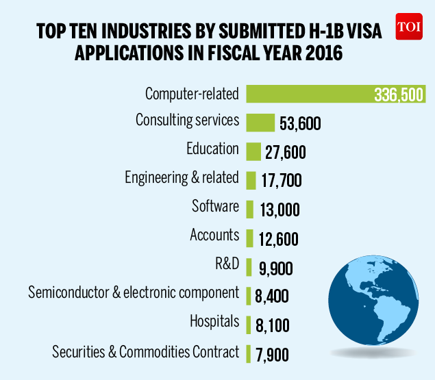 H-1B VISA APPROVALS FOR INDIAN COMPANIES FALL-Infographic-TOI-1