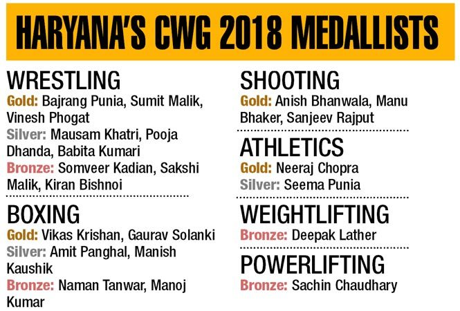 22 medals at the Commonwealth Games: What makes Haryana