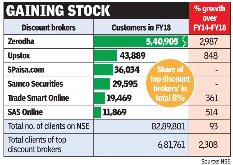 Discount brokers expand biz on data, Aadhaar KYC