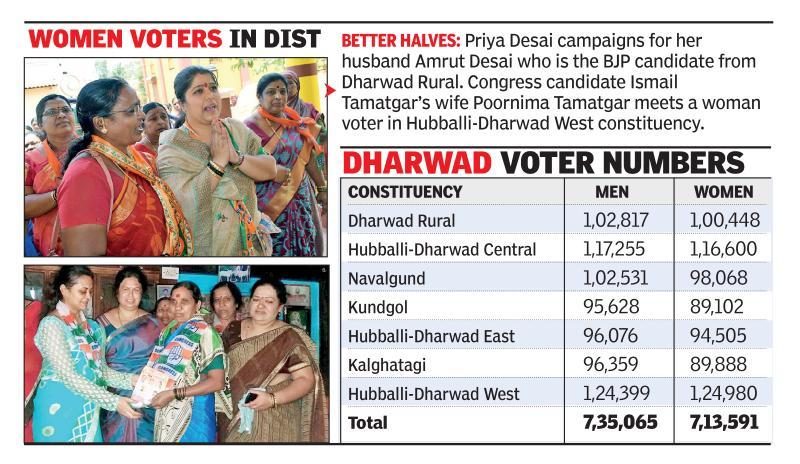 Contestants' wives woo women voters in Dharwad