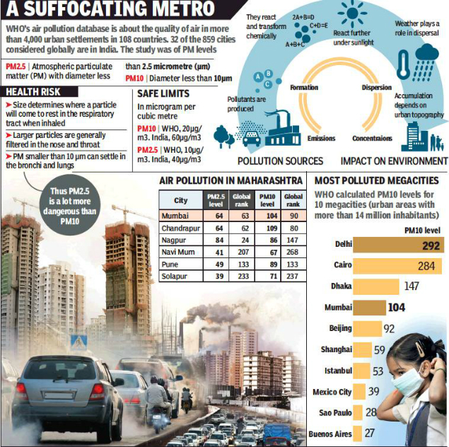 Mumbai 4th Most Polluted Megacity In World, 9 In 10 People
