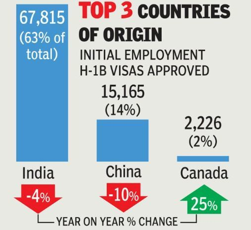 H1B Visa: Despite 4 per cent dip, Indians get 63 per cent of H-1B