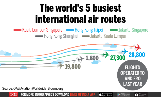 Infographic: Singapore-KL is world\'s busiest flight route ...