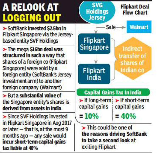 Softbank Faces 40 Tax On Flipkart Sale Times Of India