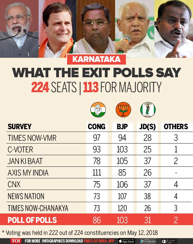 karnataka Exit Polls Seat Share (2)