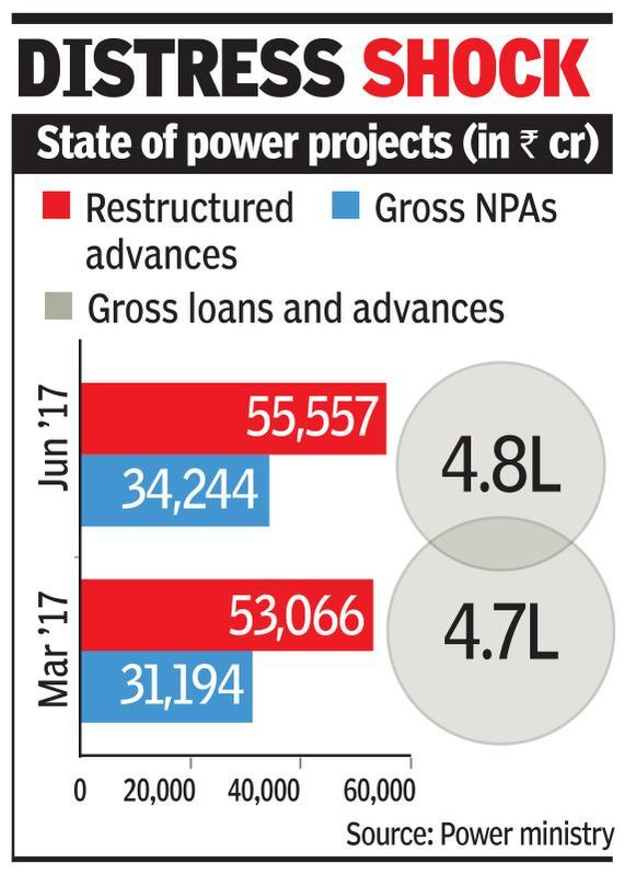 Stressed plants may get to sell power to states, govt plan requires bad debt norms to be eased