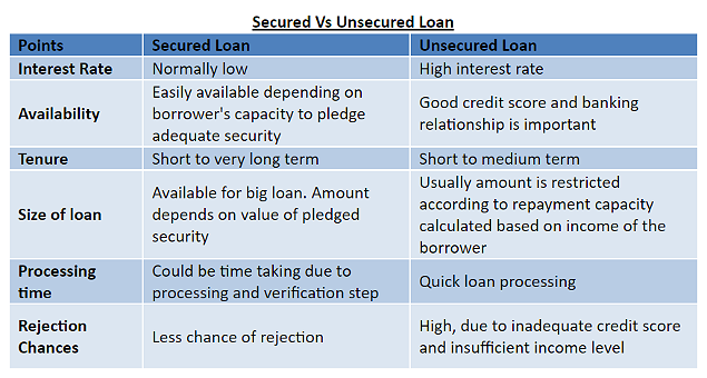 Secured loan graph