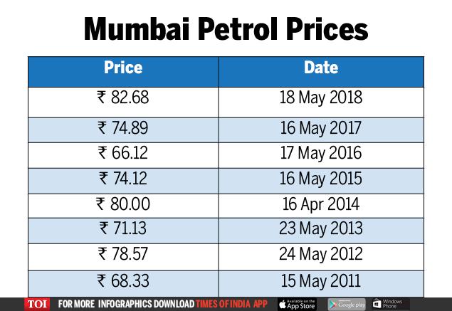 excise duty on petrol: Maximum city Mumbai sees max hike ...