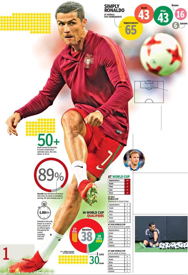 FIFA World Cup 2018: Cristiano Ronaldo-inspired Portugal aim