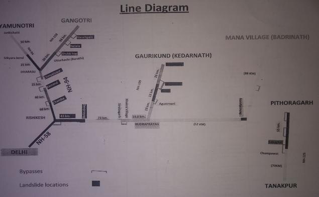 Line-diagram-Char-Dham-ed