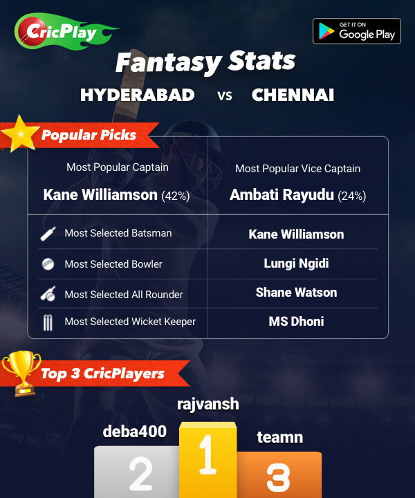 HYD vs CHN Fantasy Stats