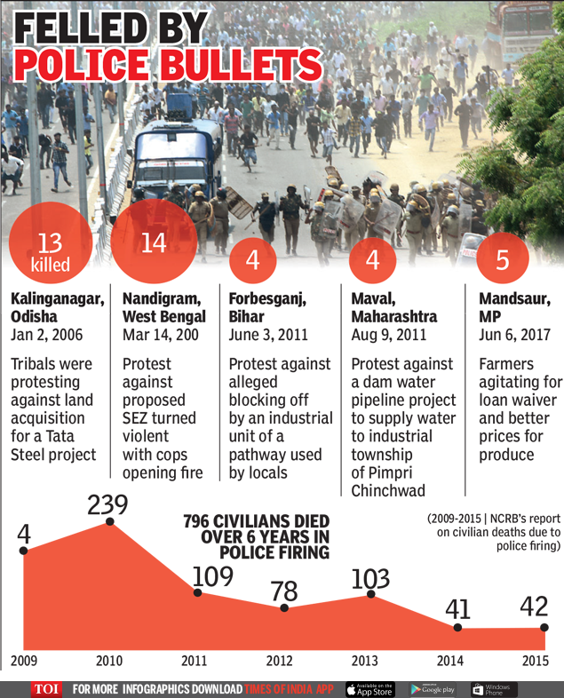 Felled by Police bullets-Infographic