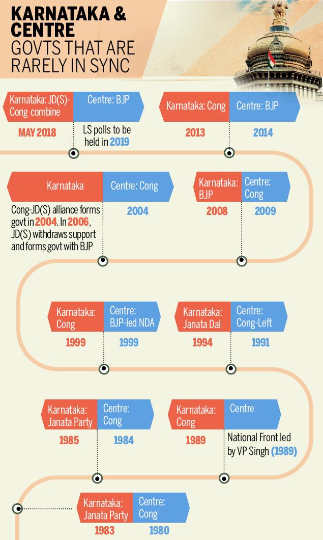 Karnataka & Centre-Infographic-TOI (2)