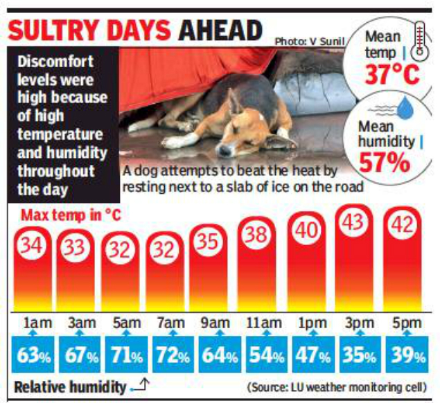 Lucknow Weather Swelters At 43 Degree Celsius On Hottest