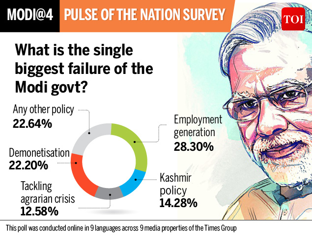 Survey Single biggest failure