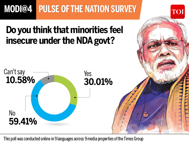 Survey Minorities feel insecure