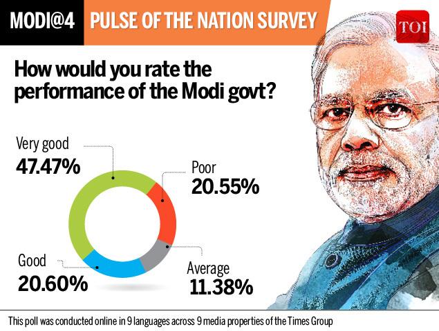 Survey rate performance