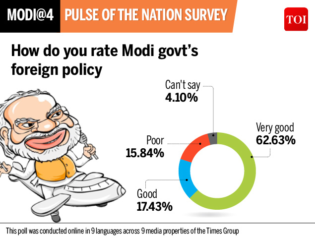 Survey Modi govt foreign policy