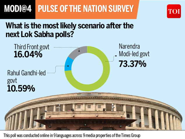 Survey scenario after LS poll