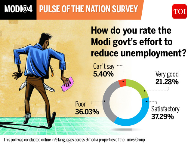 Survey govt effort to reduce unemployment