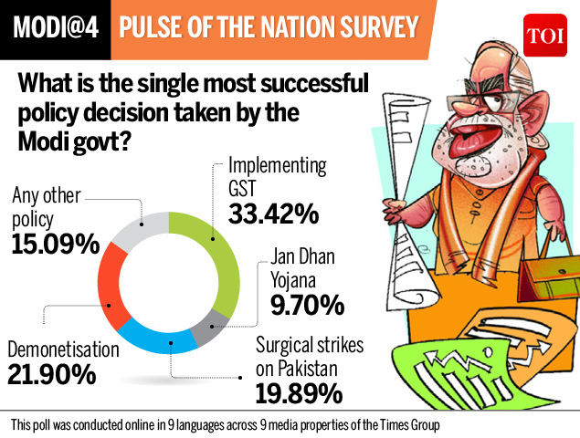 Survey Most successful policy decision
