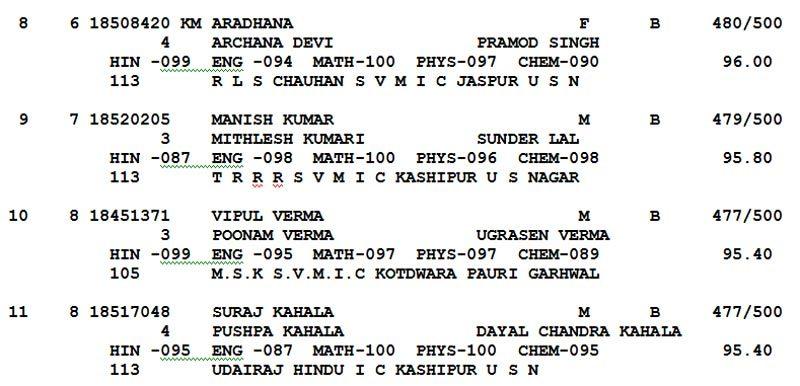 UK board Results: Uttarakhand Board results declared
