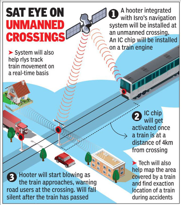 Isro Trial Of Sat Based Warning System At Unmanned Railway