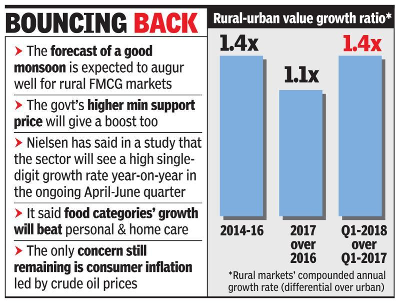 Rural revival to boost FMCG growth in Q1 - Times of India