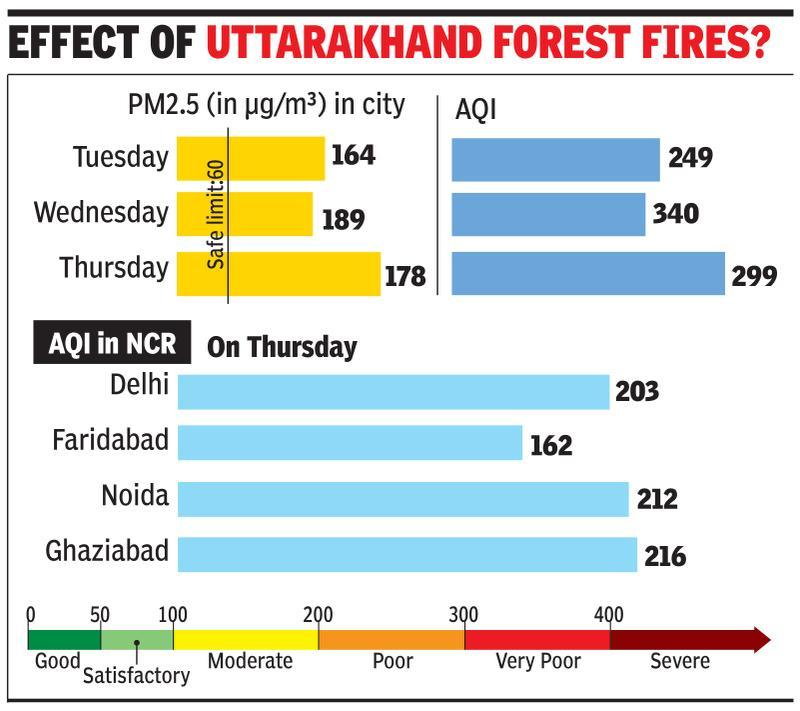 Gurgaon most polluted in NCR for third time in 30 days