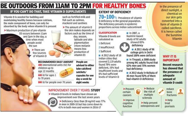 Vitamin D Deficiency Vitamin D Levels Rising Among Mumbaikars Mumbai News Times Of India