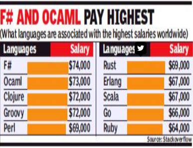 Specialisation in programming languages earns you top