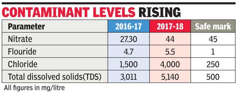 Gurgaon's groundwater quality worsening every year