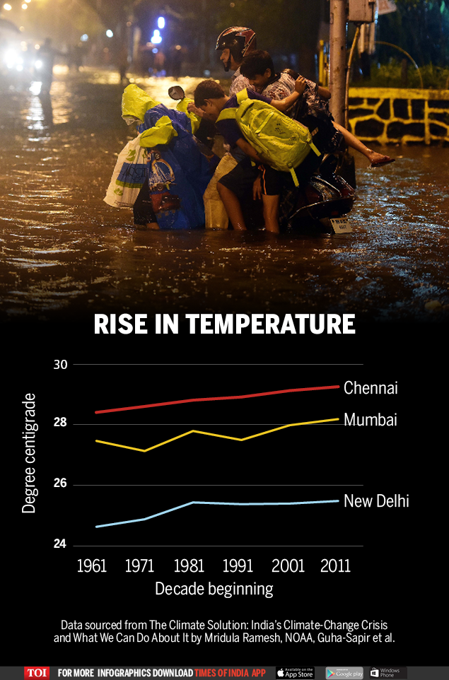 Natural Disasters Impact Over 500 Million In India Times Of India
